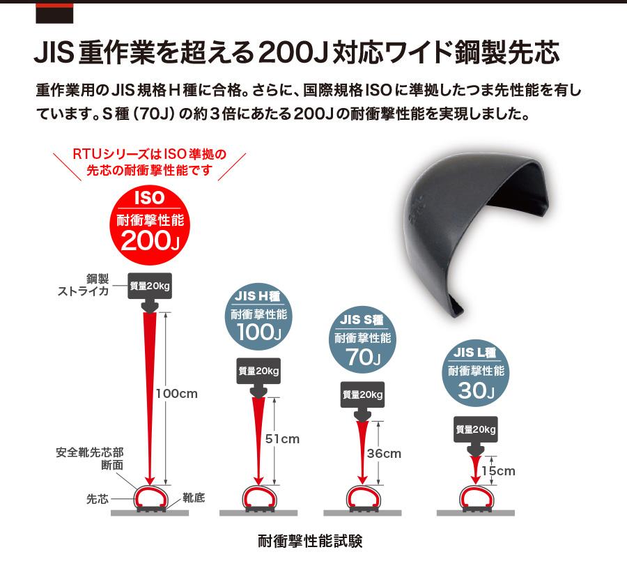 ミドリ安全-H種耐滑安全靴-ウルトララバーテック-RTU210-ISO準拠の200J対応